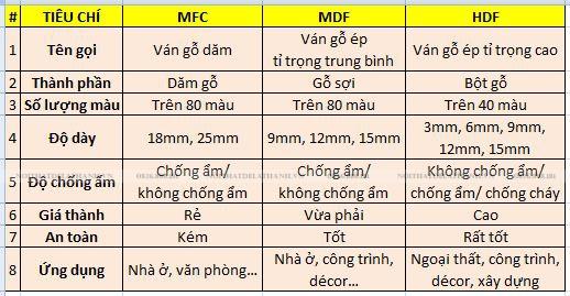 Sự khác nhau giữa gỗ MFC, MDF, HDF