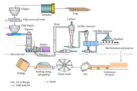 Sơ đồ mô phỏng quy trình sản xuất ra tấm ván gỗ công nghiệp MDF